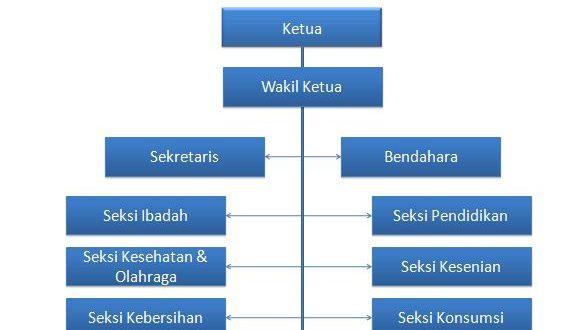 struktur organisasi kesantrian \u2013 pondok pesantren modern al muttaqien Struktur Organisasi Indofood