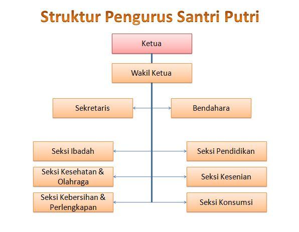 struktur organisasi kesantrian \u2013 pondok pesantren modern al muttaqien Struktur Organisasi Indofood struktur organisasi kesantrian